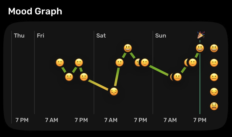 Zero has the cutest graphs